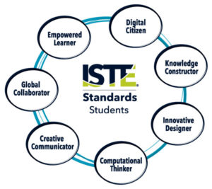 ISTE Students standards graphic
